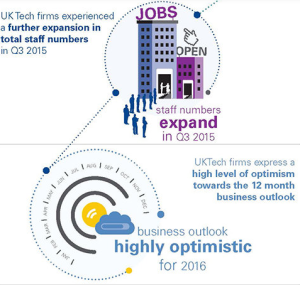 An image showing the expansion of staff since 2015 within technology firms and a 12 month outlook for the tech industry